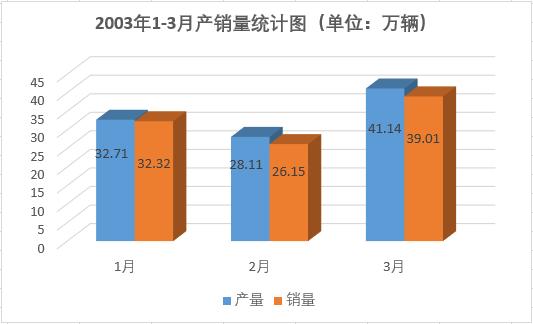 """重溫2003首季""""開門紅"""",汽車產量超過百萬輛"""