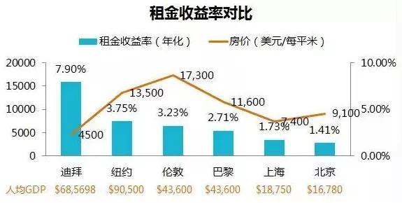 首付35万人民币起抄底迪拜 年租金固定收益8%   房产投资