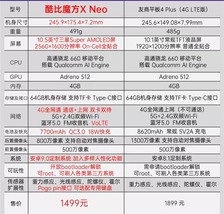 酷比魔方 X Neo 安卓平板采用驍龍660 AIE,售價1499元
