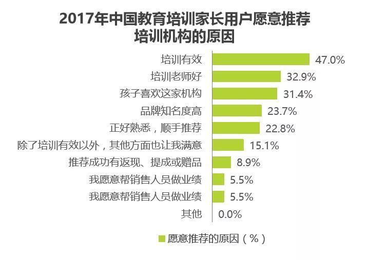 2017年中国教育培训家长用户原意推荐培训机构的原因