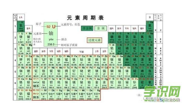 0个化学元素顺口溜