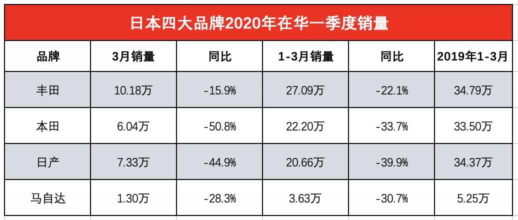 日系品牌在华一季度销量排名 日产下滑至第三