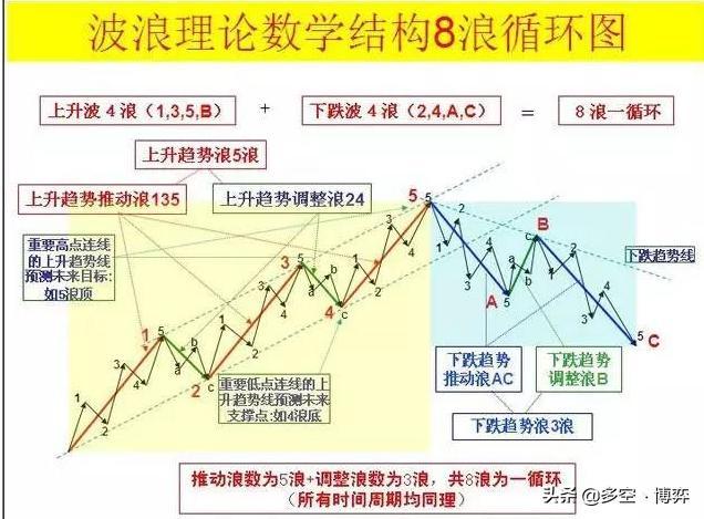 什么是波浪理论?分享波浪理论三大铁律