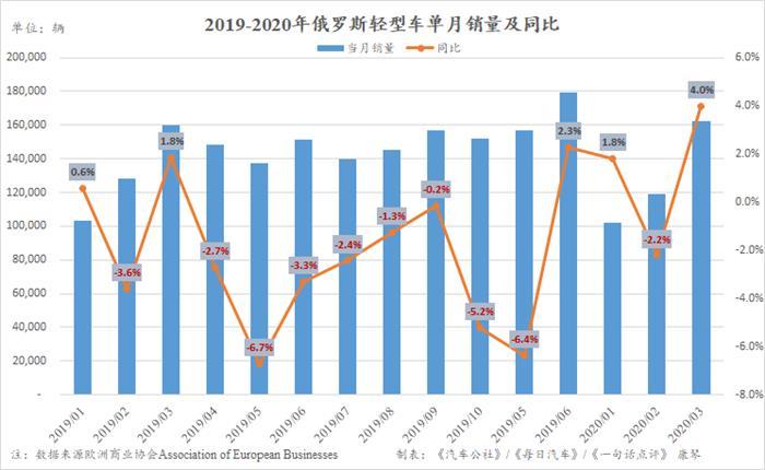 3月迎15个月来最大增幅 俄罗斯车市却高兴不起来