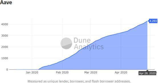 DeFi丨透過使用者總數研究 DeFi 市場