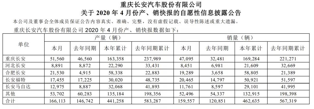 长安汽车4月销量15.96万辆 同比增长32%