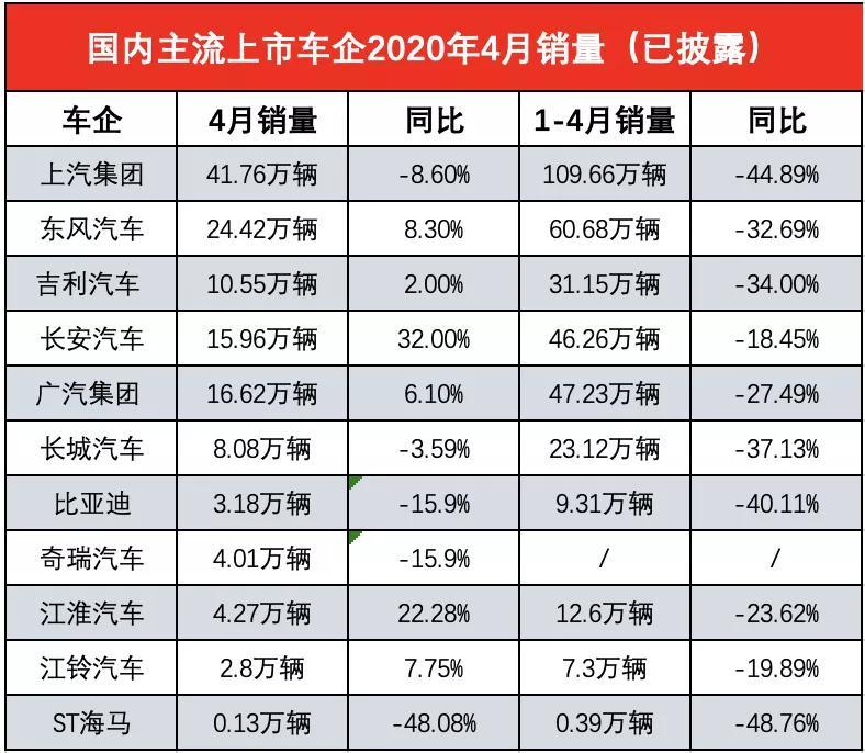 兩極(ji)分化已成型 多家(jia)主流(liu)車企(qi)4月(yue)銷量公布