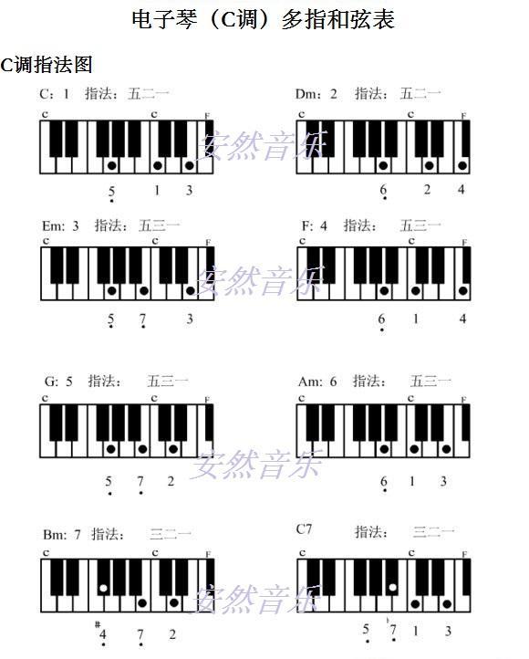 电子琴和弦指法图(电子琴fm和弦指法图)