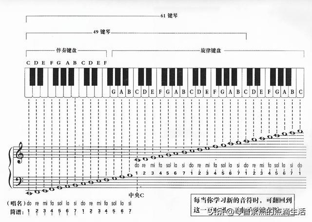电子琴入门教程指法初学 电子琴初学教程第一节!