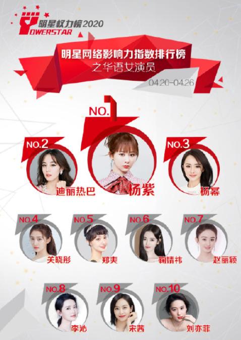 最受欢迎的明星排行榜,杨幂第三,赵丽颖第七,第一让人意外