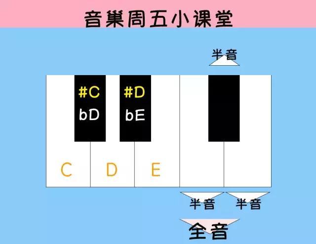 电子琴的黑键有什么作用 电子琴黑键对照琴谱