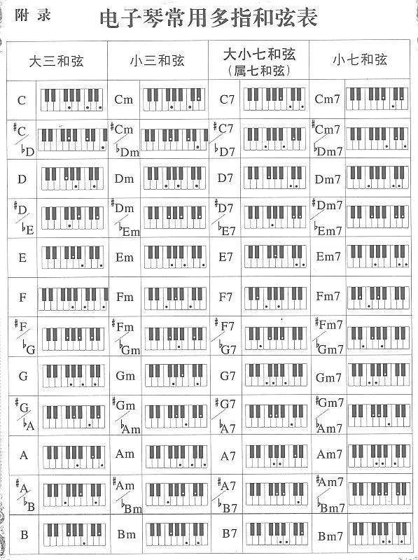 电子琴多指和弦指视频(电子琴单指和弦怎么弹教程)