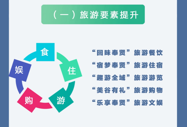 上海奉贤区全域旅游发展规划出炉!截止2035年将建成上海南部重要增长极