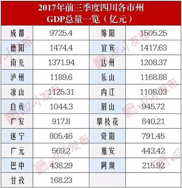 辽源市gdp排名_东北最有钱的十个城市,大连第2,长春第4,没有哈尔滨