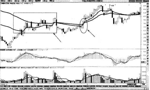 如何选股票如何卖股票 实战均线操盘口诀插图