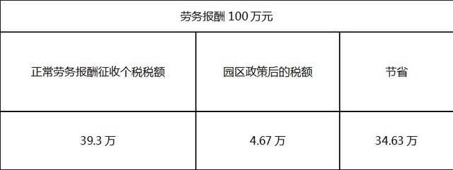 自由职业者劳务收入税务筹划方案上海税个人所