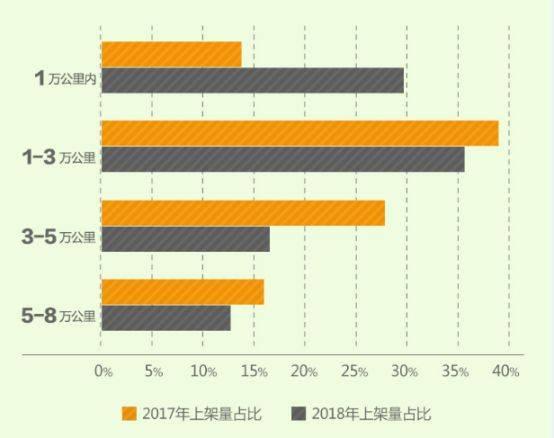 瓜子二手车低碳车消费大数据:低龄化成为新能源二手车市场一大特点 棋牌游戏最靠谱app