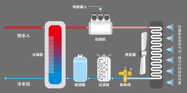 空气能热泵泳池机组