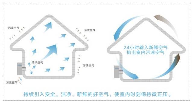扬子江新风系统