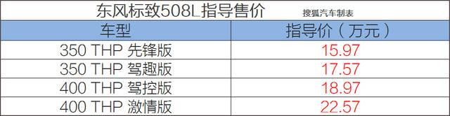 指导价15.97-22.57万 东风标致全新508L正式上市