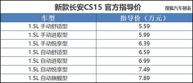 新款长安CS15正式上市 售价5.59-7.89万元