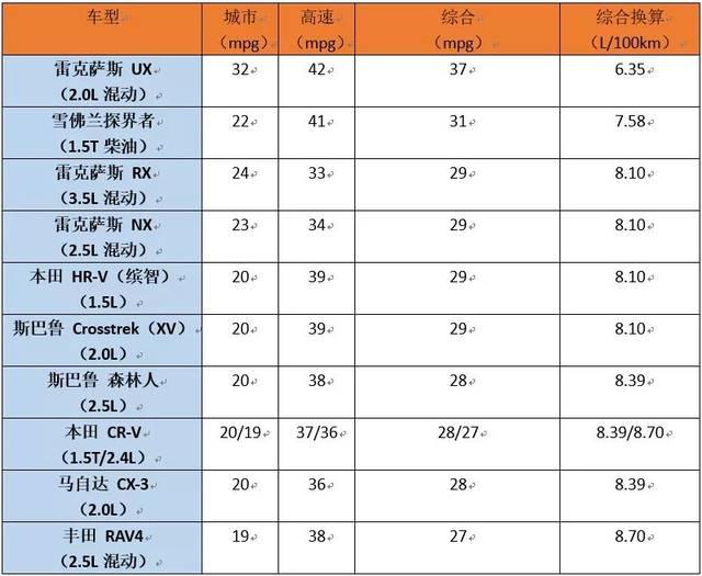 美媒评出10大省油SUV,关键在中国都能买到!