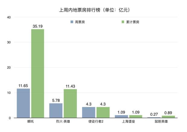 《哪吒》17天单日票房破35亿 引来媒体评论哪吒票房破35亿与上海堡垒失利