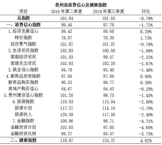 《2019年第三季度贵州消费信心及健康指数正式发布》