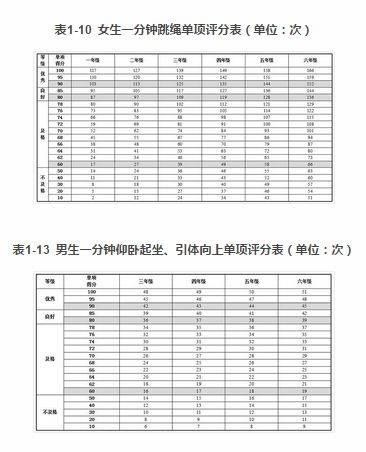 中学体质健康评分表_国家学生体质健康标准(2014年修订)_手机搜狐网