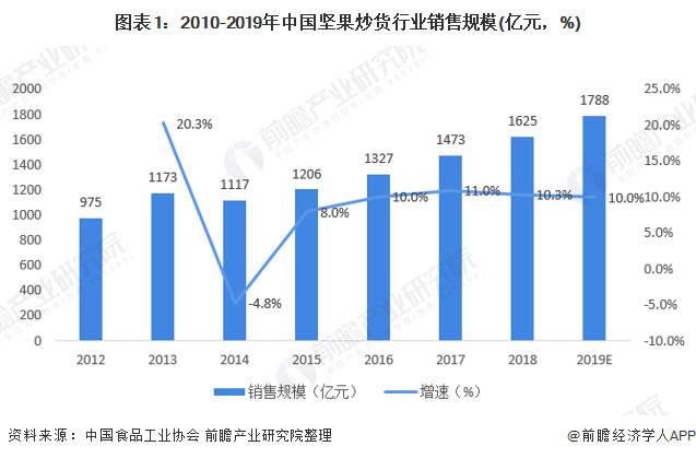 2020年中国坚果行业发展现状与消费者情况分析