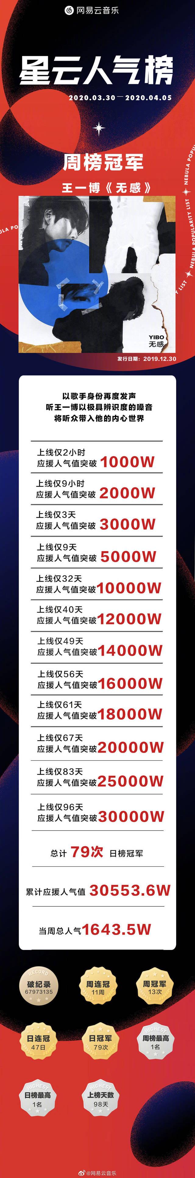 星云人气榜周榜冠军揭晓 王一博全新个人单曲《无感》获得本周周榜top1