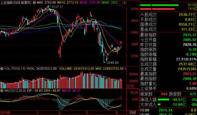 迅视收评:指数弱势震荡,市场或迎横盘整固行