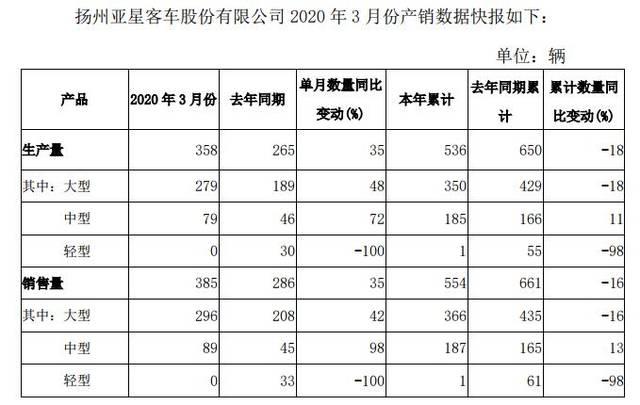 亚星客车:3月份销量同比增长35%