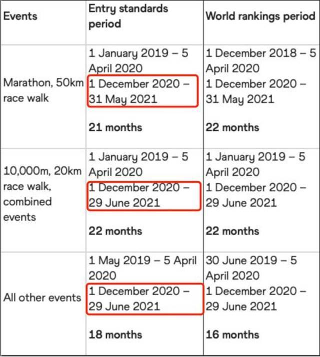 世界田联:奥运达标期暂停至12月初 已获取资格