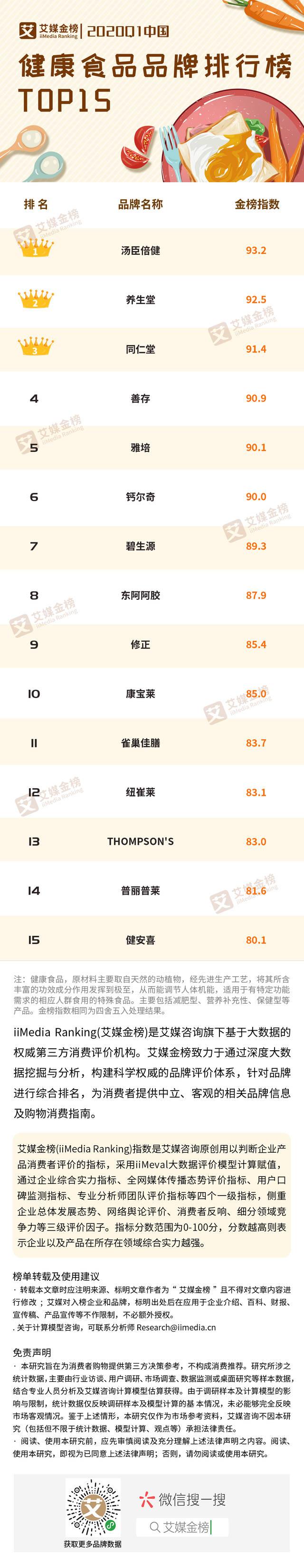 2020Q1中国健康食品品牌排行榜TOP15