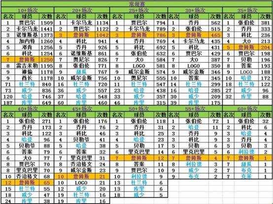 NBA常规赛单场得分档次排名,张伯伦独一档,詹