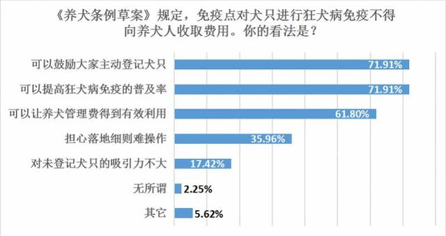 广州养犬条例再修订,疫苗免费受支持,受访者仍希望下调管理费用