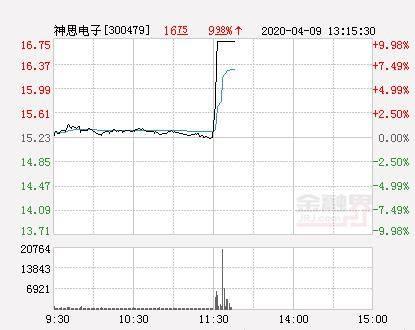 快讯:神思电子涨停  报于16.75元