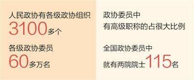彰显人民政协的制度优势(议政建言)