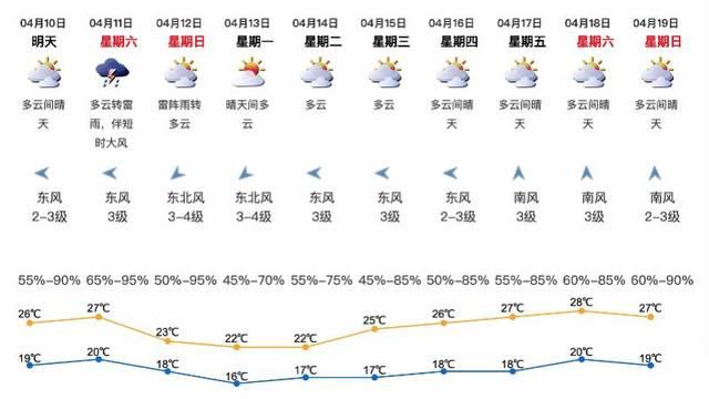 大风、暴雨、降温,深圳周六午后强对流天气到