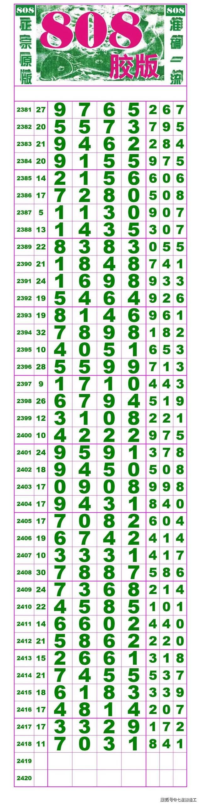 2419期:7星(好宝码大师)分析规律