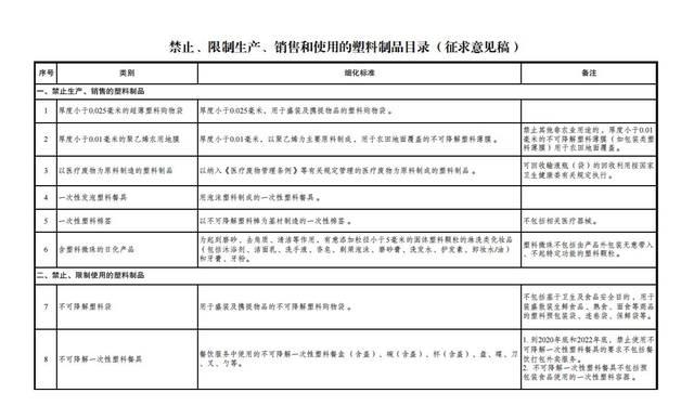 发改委:拟禁止、限制酒店使用一次性塑料用品