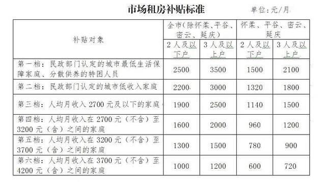 北京拟放宽市场租房补贴申请条件,大幅提高补