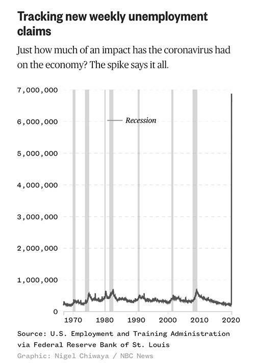 美国调查丨美国失业数据持续恶化 经济恢复困难