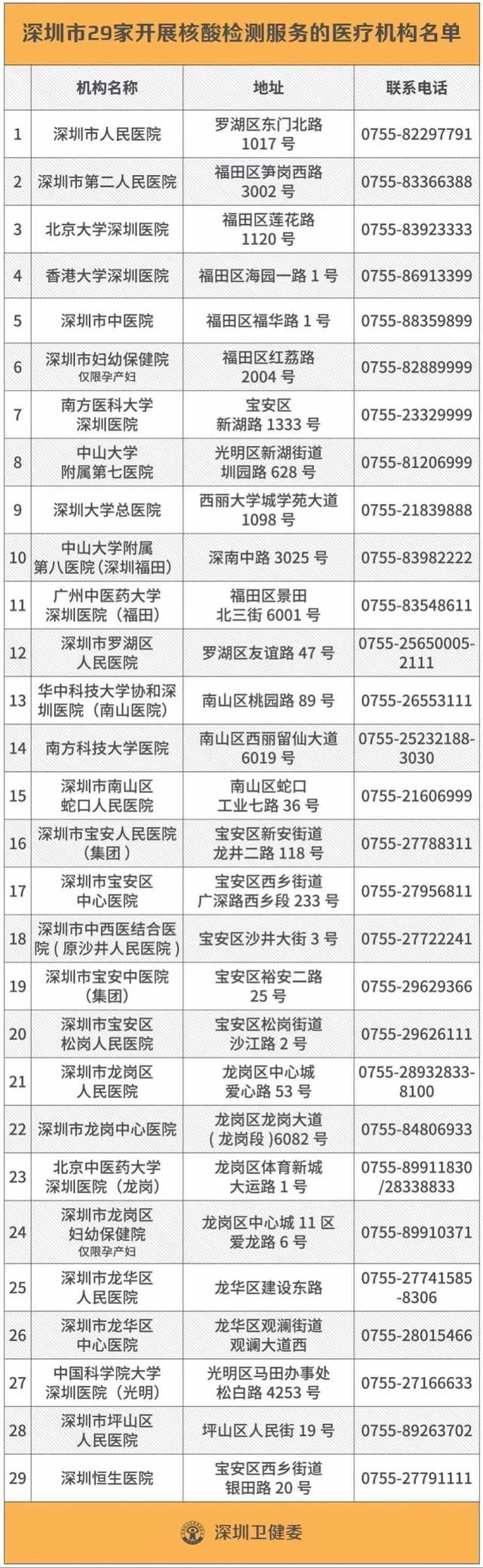 深圳罗湖医院楼外建采样点,为武汉返深市民提