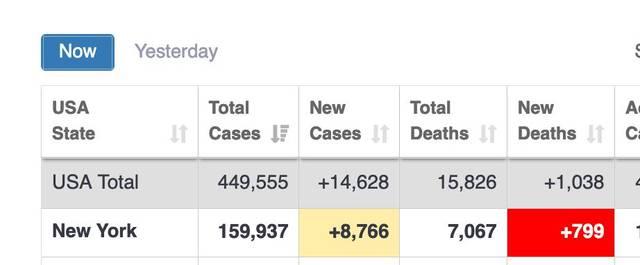 快讯!纽约州新增799例死亡病例,连续第3日出现