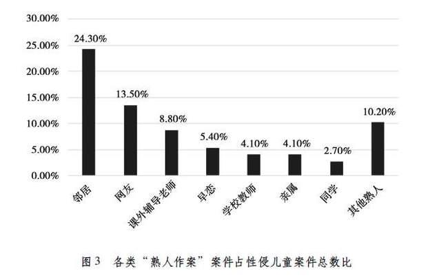 上海这份文件显示:性侵犯罪中近六成涉未成年人