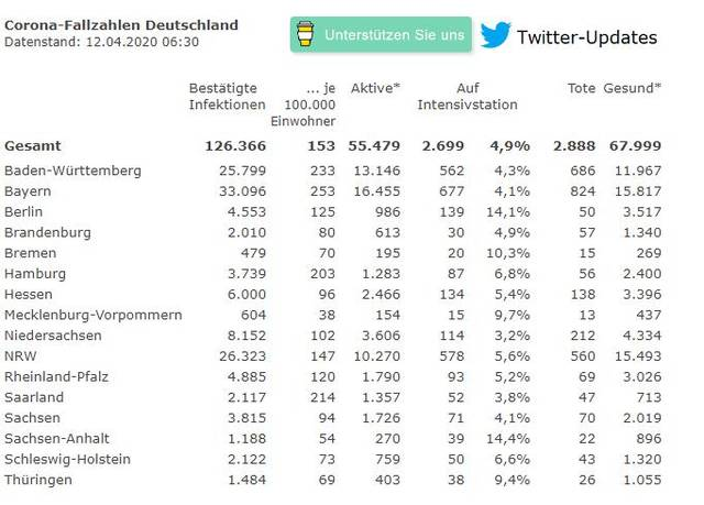 快讯!德国新增3514例新冠肺炎确诊病例,累计超