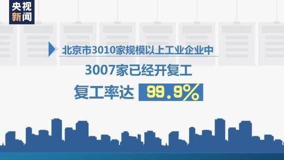 北京规模以上工业企业复工率99.9%