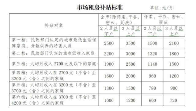北京拟放宽市场租房补贴申请条件 提高补贴标准